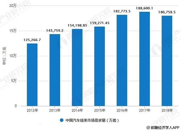 2010-2018年中��汽��束市�鲂枨罅拷y�情�r